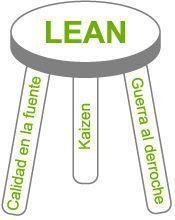 bases sistema Lean